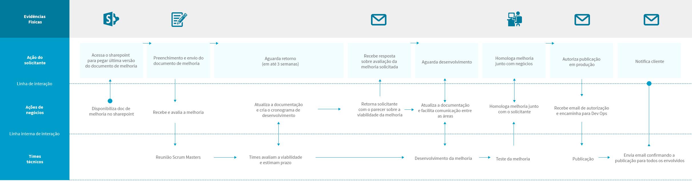service_blueprint